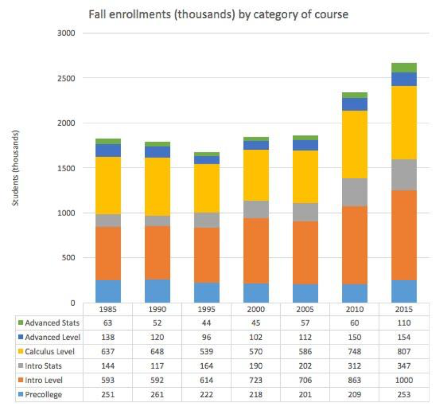 Figure 1:  Undergraduate enrollments by course category in mathematics and statistics departments at 4-year institutions.  Intro Level includes College Algebra and Precalculus; Calculus Level includes sophomore courses in linear algebra and differential equations.