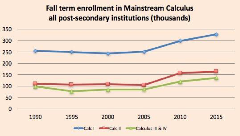 Figure 4:  Fall term mainstream calculus enrollments (meaning that they lead to the usual upper division mathematical sciences courses), combined from all 2- and 4-year institutions.