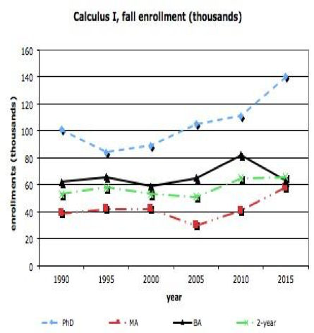 Figure 5:  Fall enrollments in mainstream Calculus I, by type of institution.