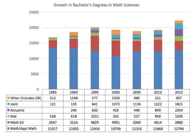 Figure 1. Bachelor's degrees awarded by departments of Mathematics or Statistics.  Source: CBMS Surveys.