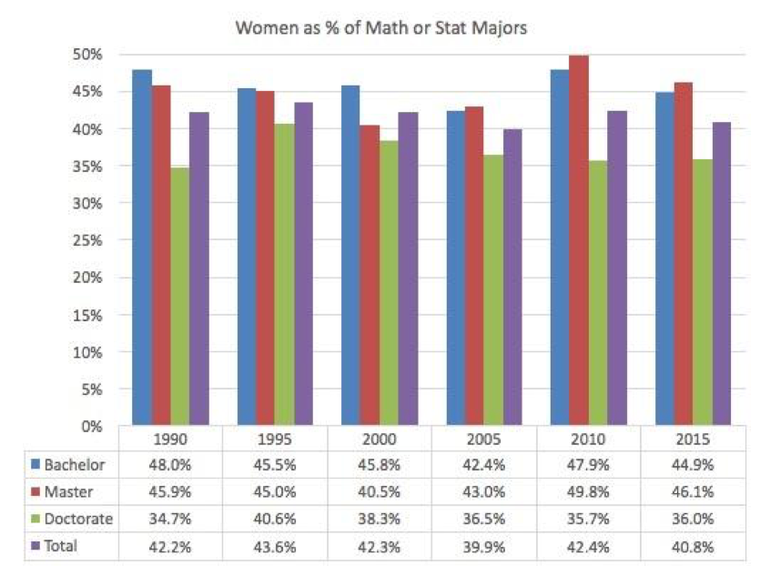 Figure 2. Women as % of Mathematics or Statistics Bachelor's degrees, organized by highest degree offered by the mathematics department. Source: CBMS Surveys.