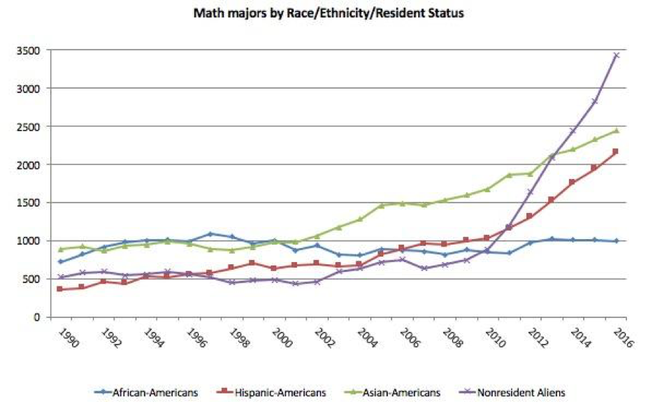 Figure 3. Number of Mathematics or Statistics majors by race, ethnicity, or resident status.  Source: NCES.