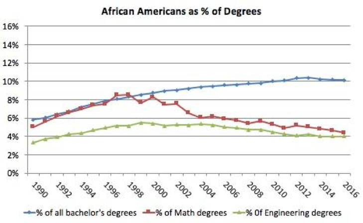 Figure 4. African Americans as percentage of all bachelor's degrees and of bachelor's degrees in Mathematics or Statistics and in Engineering. Source: NCES.