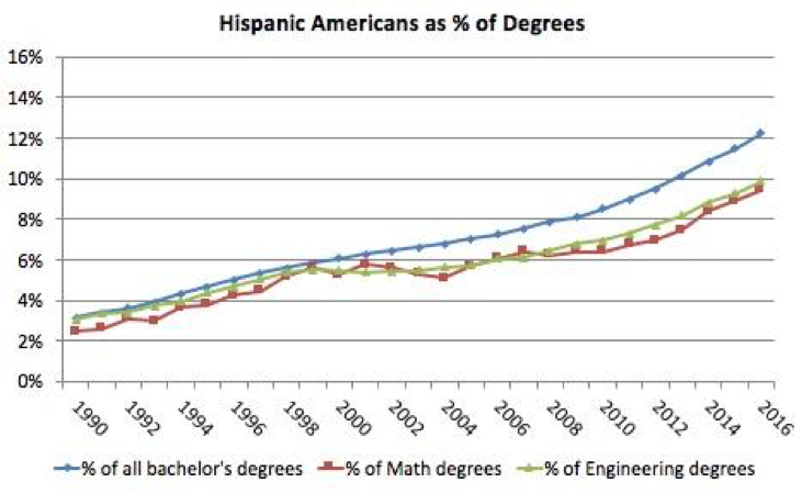Figure 5. Hispanic Americans as percentage of all bachelor's degrees and of bachelor's degrees in Mathematics or Statistics and in Engineering. Source: NCES.