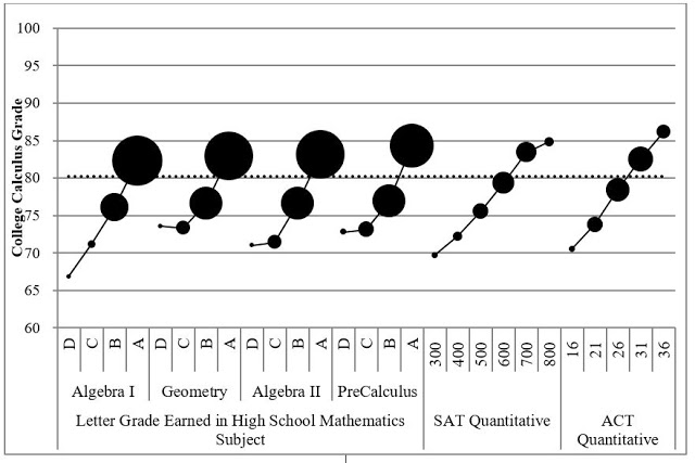 Figure 2.  Relationship between grade earned in college calculus and course grade or SAT/ACT score. The symbol area is proportional to the number of students in each group. The dotted line represents the mean grade (80.7) Source: Sadler and Sonnert, 2018, page 312.
