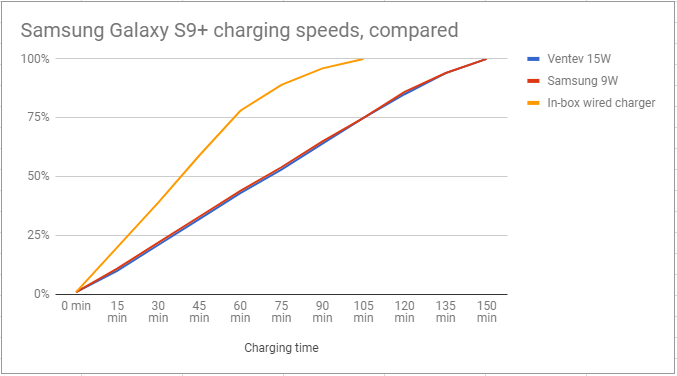 Wired vs Wireless Charging Speed Comparison. Published by Andrew Martonik at  Android Central