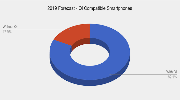 Numbers based on historical smartphone sales by mobile provider -  https://www.macrumors.com/2018/05/04/iphone-x-worlds-top-selling-smartphone-1q18/