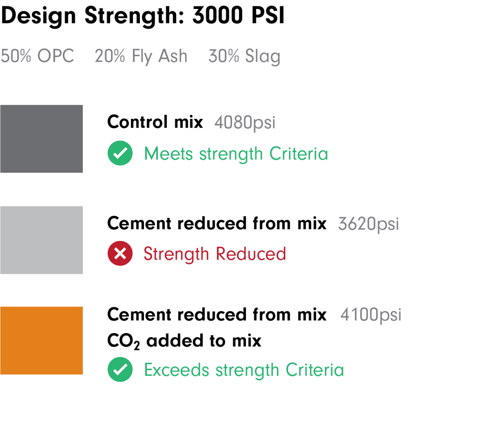 CarbonCure Concrete Strength Illustration-06.png
