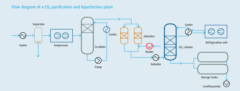 A diagram explaining the CO2 purification process.  (Source:  MOS Techno Engineers )