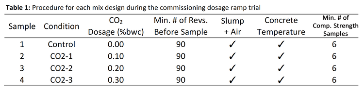 A sample table containing a CarbonCure producer's dosage testing results.