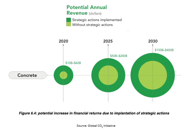 ccu for concrete potential revenue from co2u roadmap copy.png