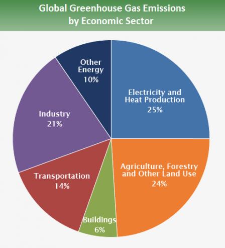 Source:  IPCC (2014)