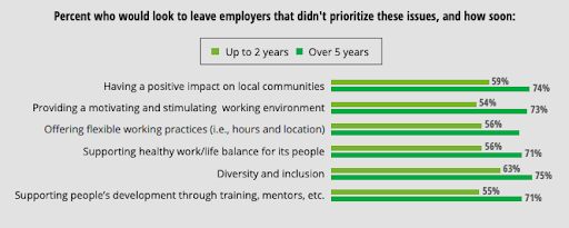 Percent of millennial and generation Z respondents who would look to leave employers that didn't prioritize these issues, and how soon.  Source:  The Deloitte Global Millennial Survey 2019