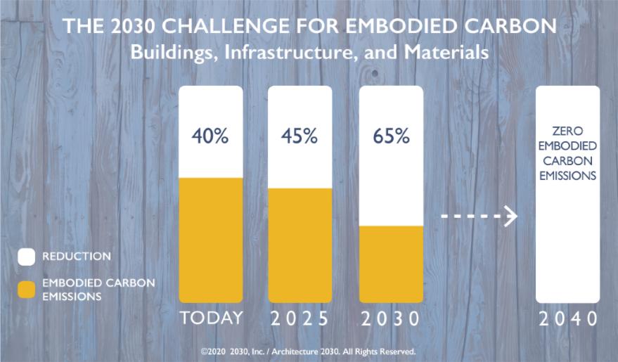 Source:  Architecture 2030