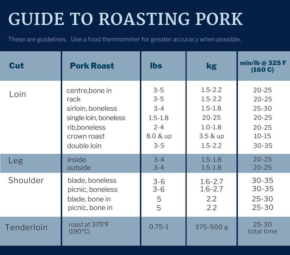 Guide to Roasting Pork