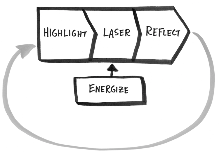 Make Time Framework - Highlight, Laser, Energize und Reflect
