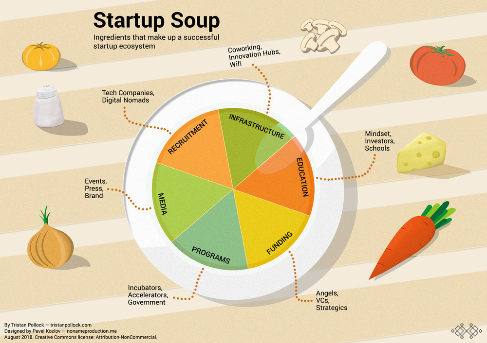 Startup Soup and the ingredients needed for a startup ecosystem
