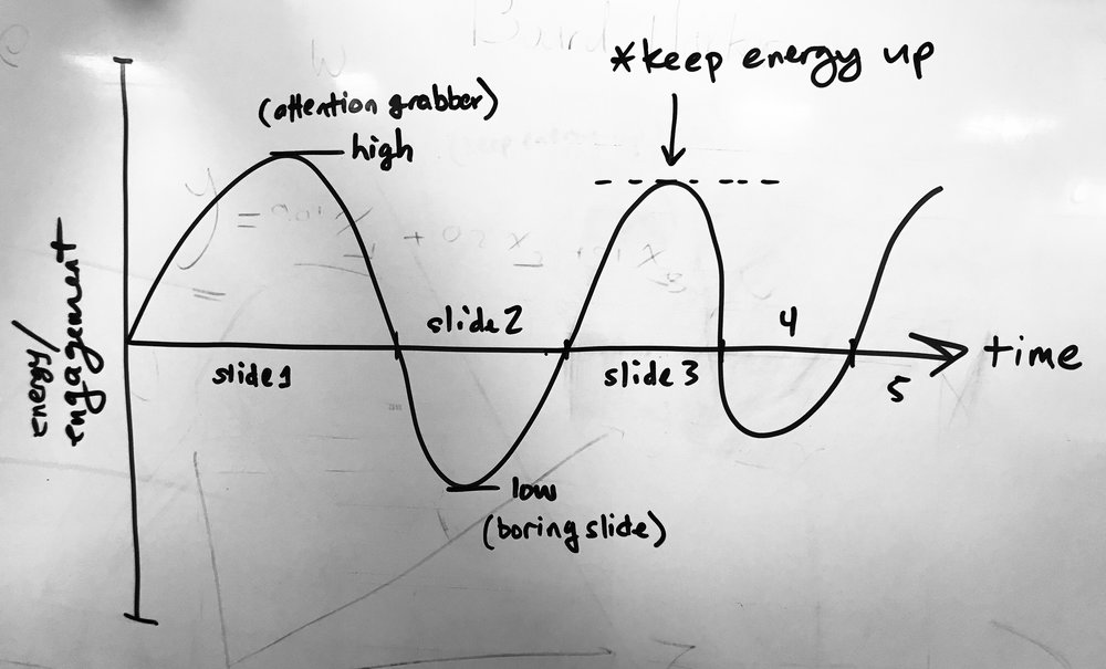 how startup pitching is like a wave form