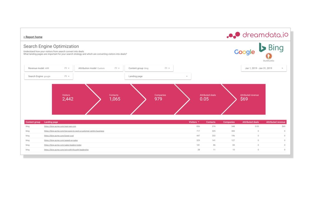 Assign precise revenue value to your content marketing efforts - Dreamdata lets you understand how content contributes as a lead channel and also how content drives conversions and revenue.