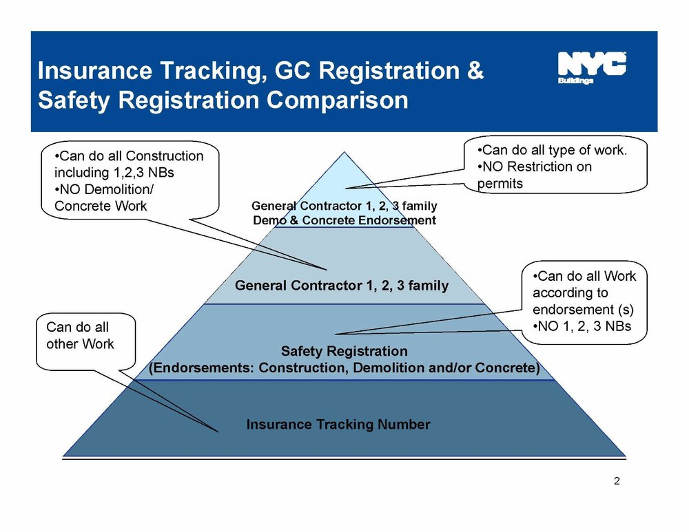 Different types of GC licenses-page-002.jpg