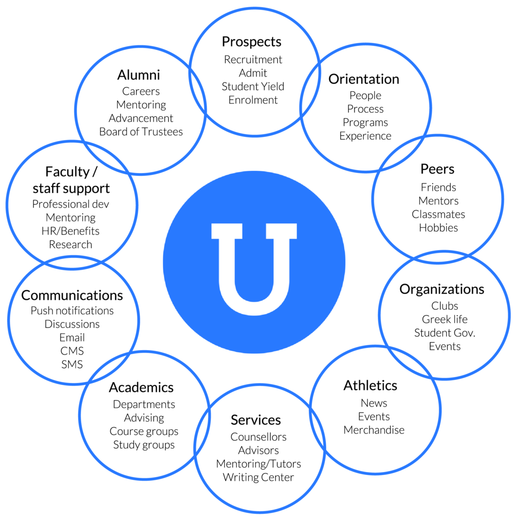 Ucroo Solution Map