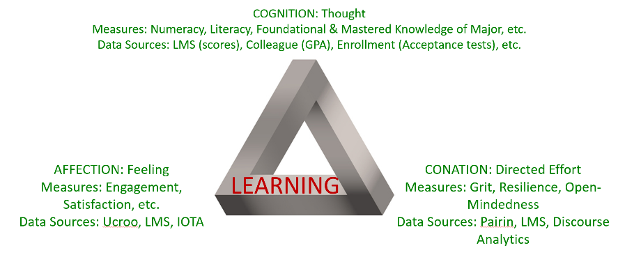 Learning Matrix