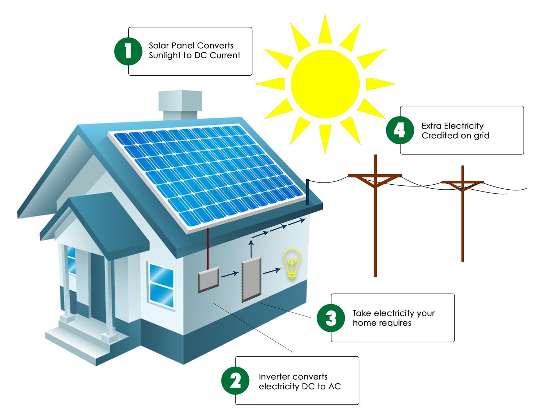 Solar — CGS Home Improvement Inc.
