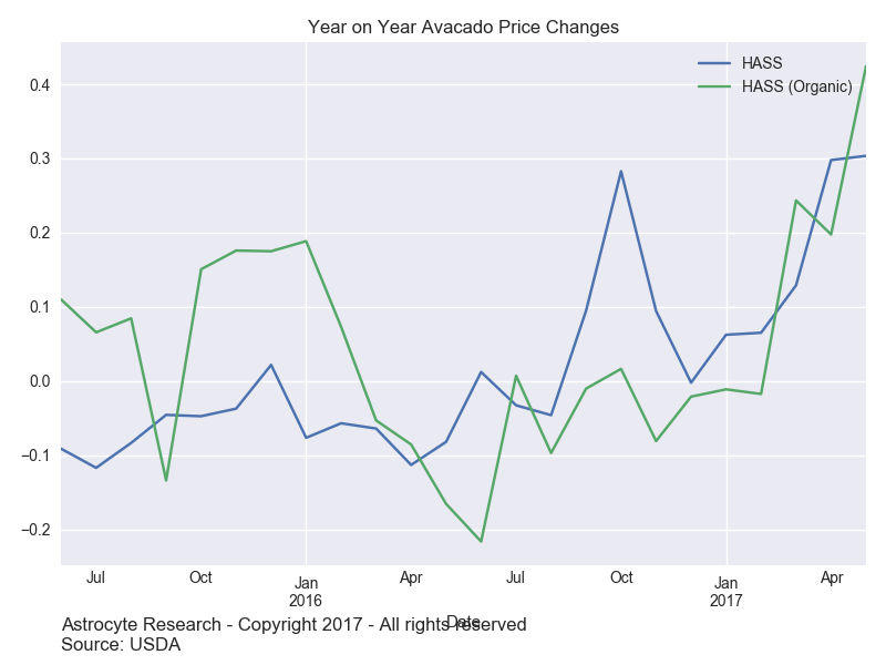 Year on Year Avocado Price Changes.png