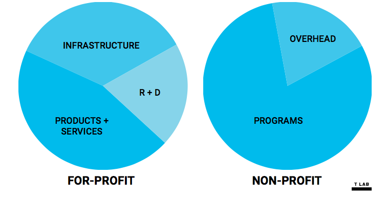 Figure 1: From Renuka Kher's (the Founder of Tipping Point Community's T Lab) international keynote for the 2017 Social R&D Practice Gathering. Renuka described key difference in how money is allocated between for-profit and non-profit entities: the sector is rewarded for incremental improvements to accepted solutions, overhead is seen as a sign of inefficiency or lavishness to be minimized, and R&D isn't something that the sector has the time or resources to do.