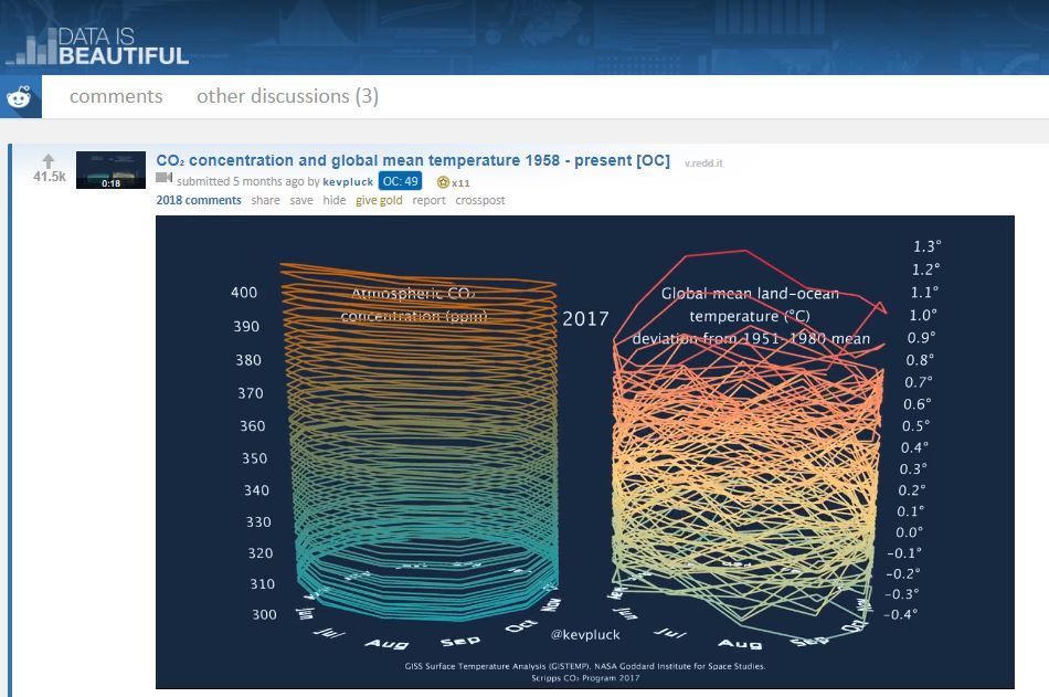 CO₂ concentration and global mean temperature 1958 - present Nordea Sustainable Finance Group - Animated graph by Kevin