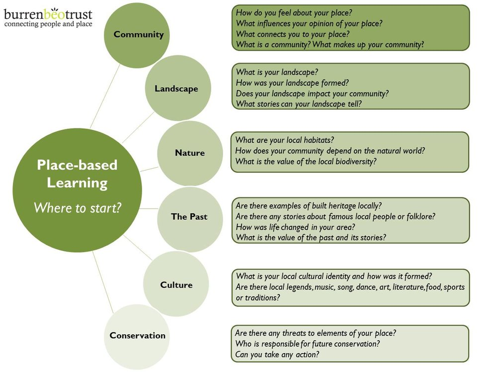 Place-based-learning-where-to-start.jpg