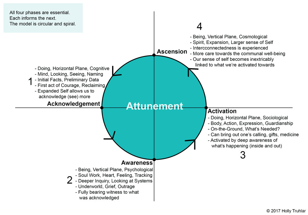 Attunement Model2018 copy.jpg