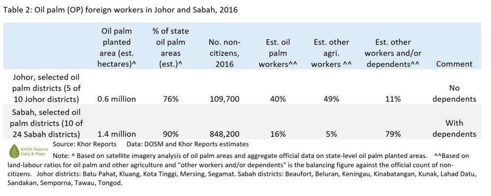 Table2-khorreports-oilpalm_workers-johor_sabah.JPG
