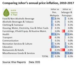 Johor price inflation versus other states  (c) 2018 Khor Reports - Segi Enam Advisors Pte Ltd. All Rights Reserved.