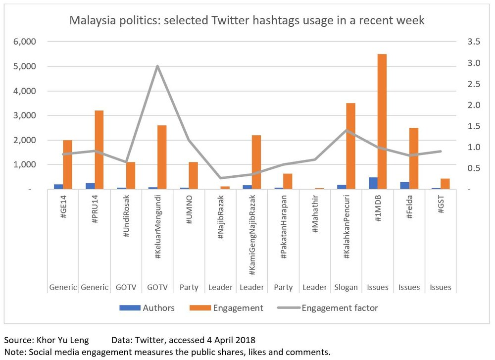 Diagram 2: Selected Twitter hashtags in a recent week