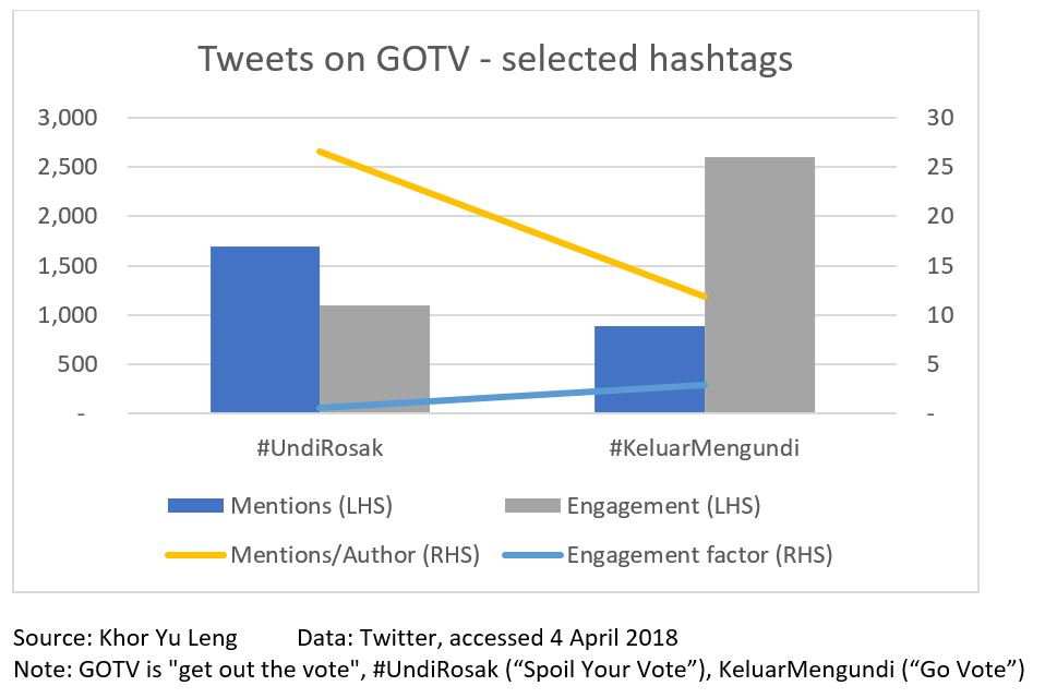 Diagram 3: GOTV Twitter hashtags in a recent week
