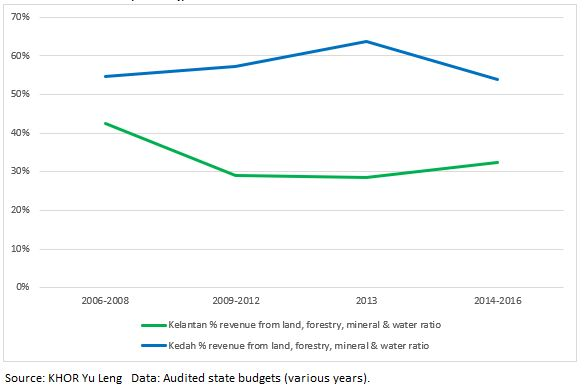 "Figure 1: Kedah and Kelantan % state revenue from land, forestry, mineral and water   Note: Based on official audit reports that features top revenue sources, but do not provide the full breakdown of items. These figures will be slightly lower than the full count, as there will be some revenue amounts that are not shown in the ""top"" sources list."