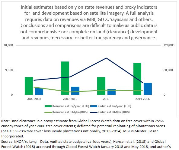 Figure 4: Kedah and Kelantan - exploring public data on land (clearance) development and revenues