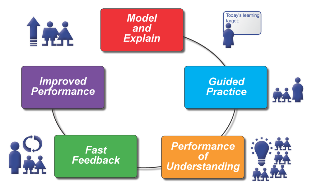 A Formative Learning Cycle  (Moss and Brookhart 2015:28-29)