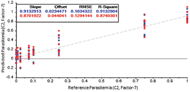 FIG. 2 . PLS-R REGRESSION OF RBCS SPIKED BETWEEN 0–1% PARASITEMIA, DEMONSTRATING THE ABILITY FOR MALARIA PARASITE DETECTION, EVEN WITHIN LOW CONCENTRATION OF PARASITES. REPRODUCED FROM [2].