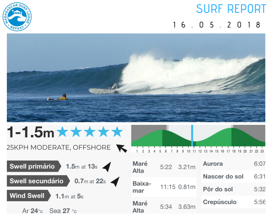 Surf Report 16 May 2018.jpg