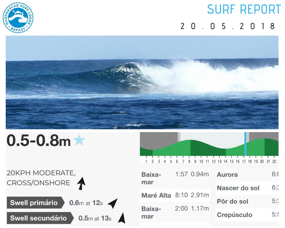 Surf Report 20 May 2018.jpg