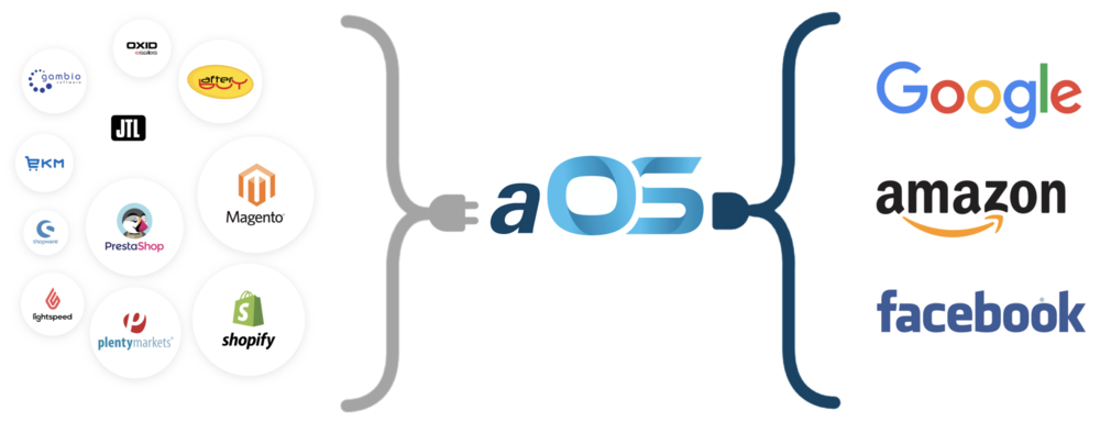 aOS Shopping Cart System Grafik.png