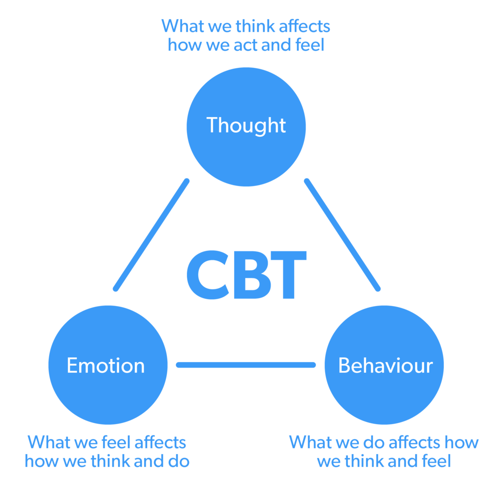 CBT Triangle.png