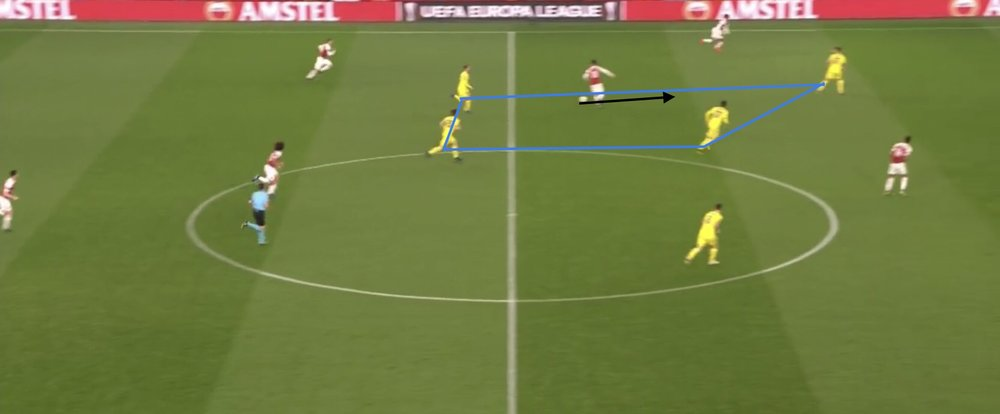 Lastly, Ozil finds himself between the midfield line and defensive line of BATE. Ozil receives the ball on the sprint and takes his first touch forward then dribbles at the back line before playing the ball to Iwobi down the line. Here many players receive the ball facing backwards and miss the chance to play forward. It is important as the #10 to recognize the opportunities in a game to go forward quickly when available.