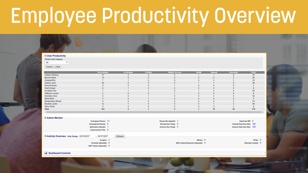 Productivity Overview