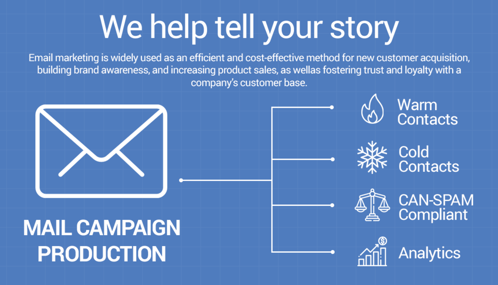 Graphic explaining what's included in the Email Campaign Production Patient Engagement Communication (PEC) service