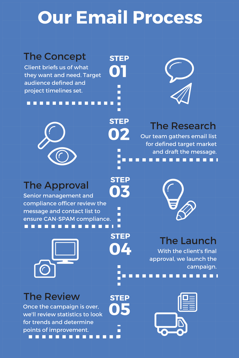 Graphic explaining the step-by-step process Etactics goes through when creation an email marketing campaign