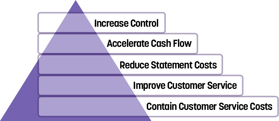 Triangle graphic visualizing the benefits of using Customer and Patient Access Plus
