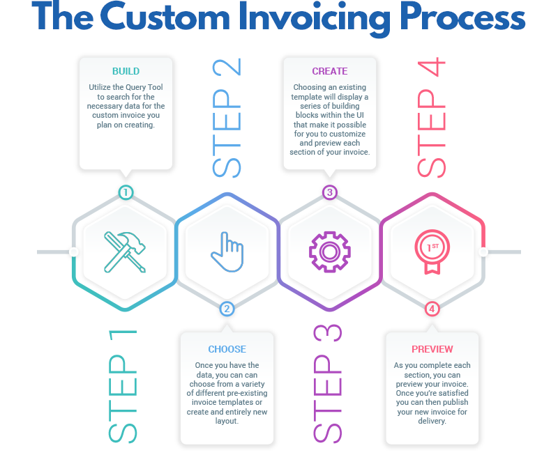 intelliStatement Customer Invoicing Process explaination